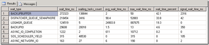sys.dm_os_latch_stats order by wait_time_ms DESC