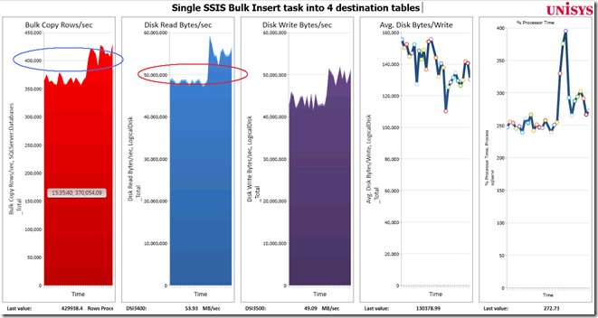 Speeding Up SSIS Bulk Inserts into SQL Server | Henk's tech blog