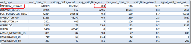 "1 minute snapshot of the SQL Waitstats;  ""waiting"" for reading from the flatfiles"