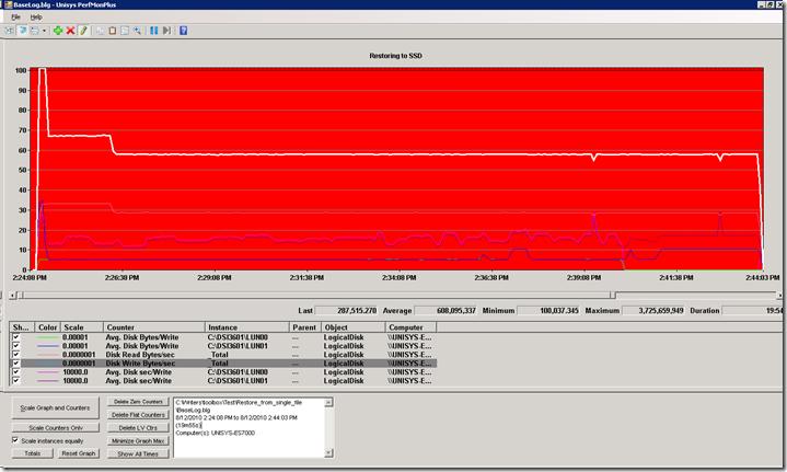 Write speed flatliner - but not yet hitting a hardware bottleneck.