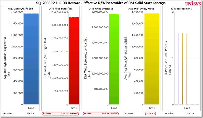 Effective hardware R/W bandwidth