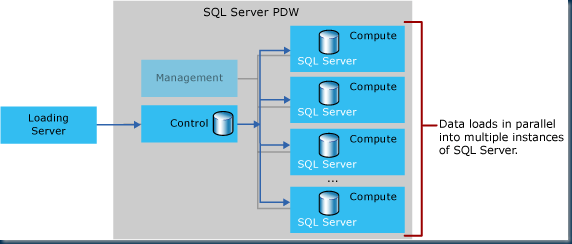 Schematic overview of the SQL PDW parallel scalability concept; simply add more Compute nodes to increase the data load and query speed + overall storage capacity.