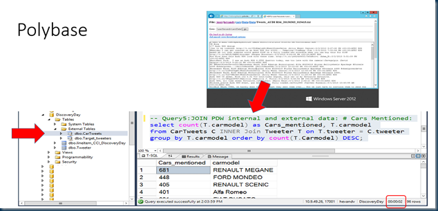 Query Twitter Data log files stored on hadoop from within SQL Server PDW.