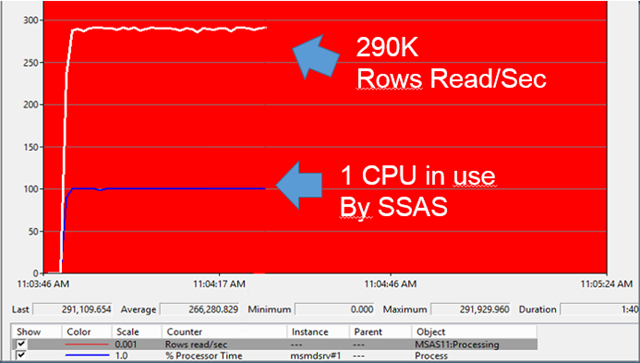 How to Process a SSAS MOLAP cube as fast as possible – Part