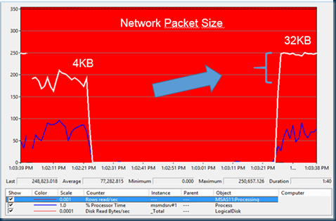 Quick win : increase network packet size from 4KB to 32KB.