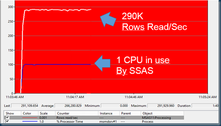 Sample baseline:  290K rows read/sec - 100% Processor time of the SSAS process (msmdsrv) , maxing out a single CPU.