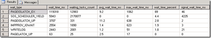 Waitstats after bulk inserting into CCI with % mem. granted set to 5%