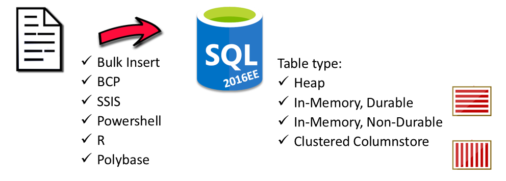 How-to load data fast into SQL Server 2016 | Henk's tech blog