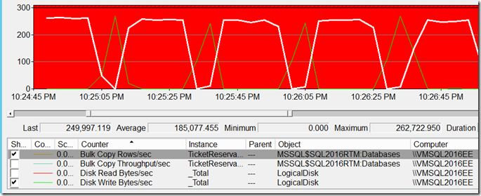 Batch gets persisted to disk-5mill rows in 10sec