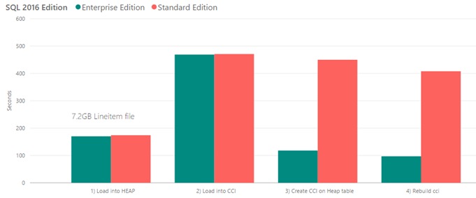 Comparing SQL Standard Edition vs SQL Enterprise Edition