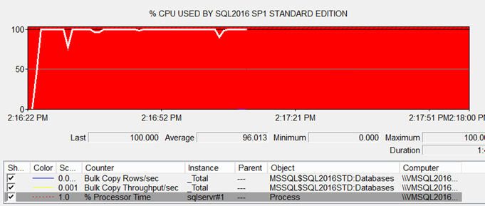 Single CPU utilization building an ColumnStore